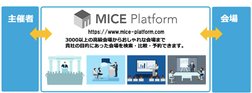 Face to face の感動体験を支援するMICE Platform